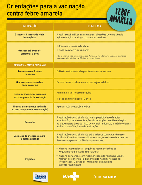 orientações sobre a febre amarela