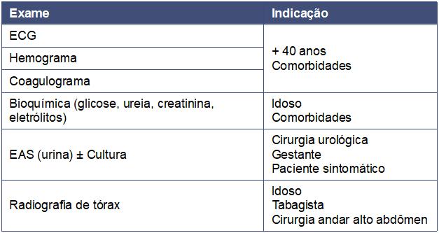 Principais exames complementares no pré-operatório