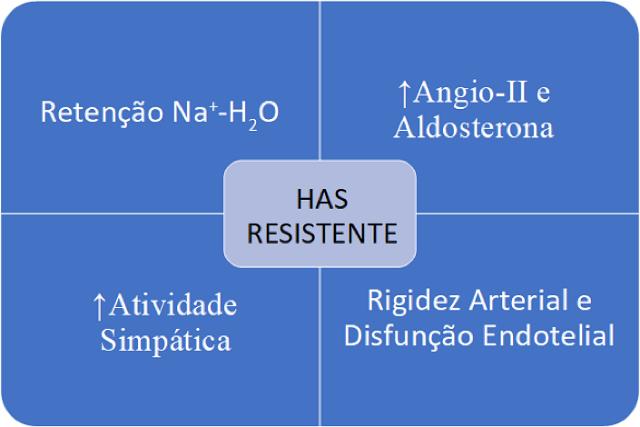 Fisiopatologia da HAS resistente