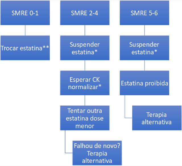 tabela com estrategia de estatinas
