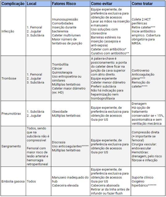 tabela acesso venoso profundo
