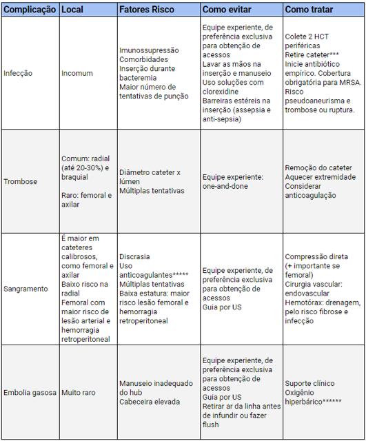 tabela Acesso arterial