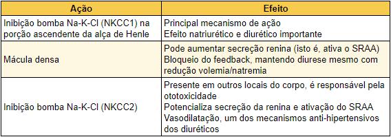 diureticos pebmed
