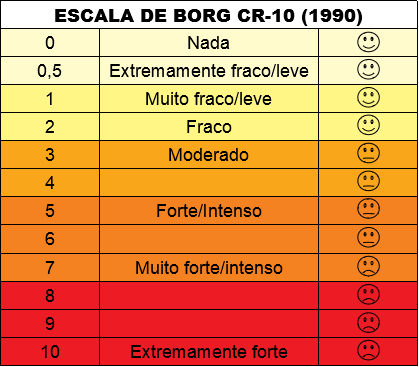 escala de borg teste ergométrico