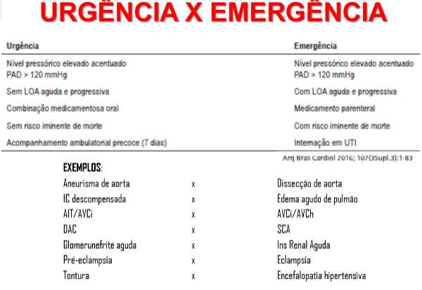 Diferenciação entre Urgência e Emergência Hipertensiva.