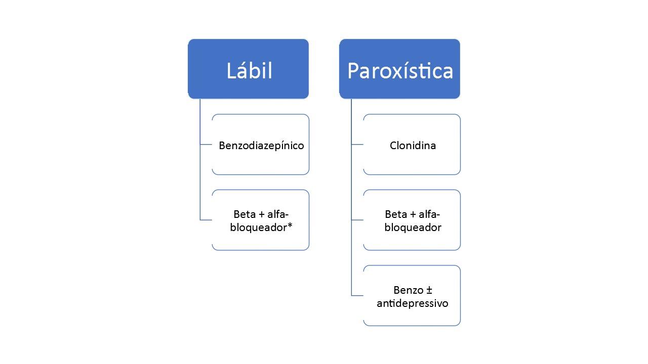 Pseudofeocromocitoma