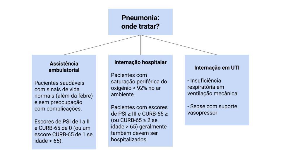 pneumonia tratamento