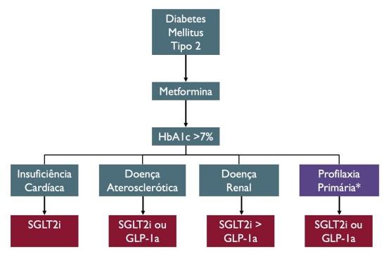 agonistas de glp 1 en diabetes tipo 1