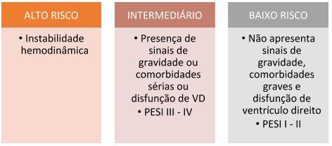 Score de PESI