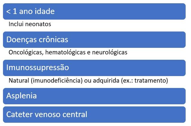 resumo das condições de risco para sepse na pediatria