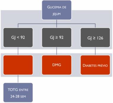 glicemia