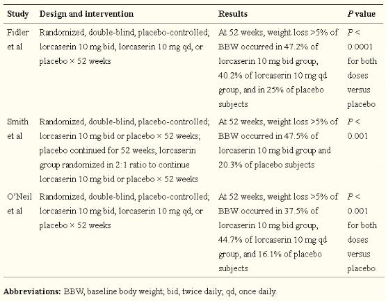 lorcasserina obesidade