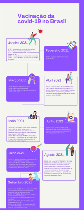 Infográfico de vacinação contra Covid-19 no Brasil